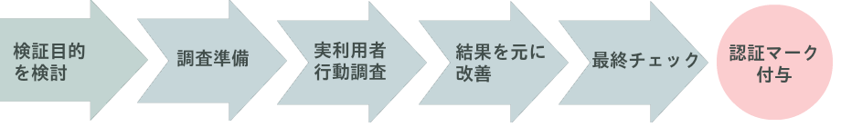 認証取得の主な流れ