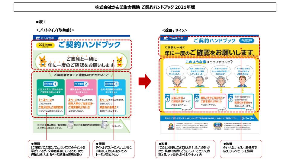 表1 プロトタイプ(改善前)→改善デザイン